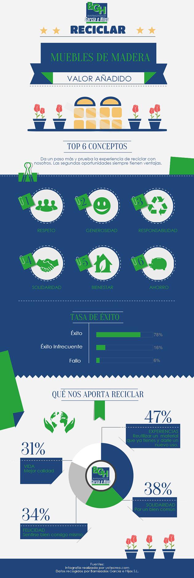 Infografia-Reciclar-Muebles-de-Madera-BGH-p