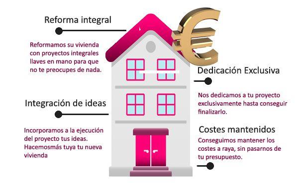 Costes Reforma Integral Sevilla